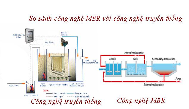 so sánh công nghệ truyền thống với công nghệ màng MBR