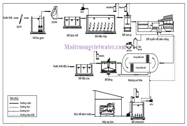 Công nghệ xử lý nước thải chế biến thủy sản, hải sản