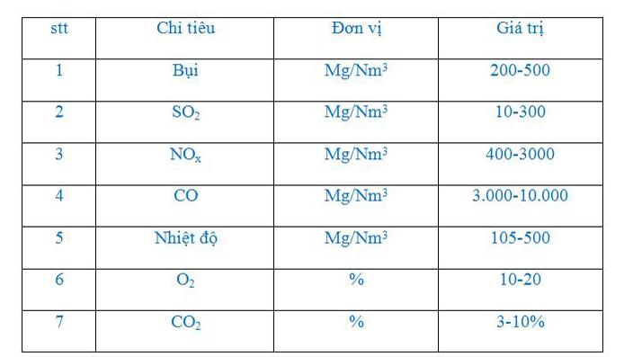 Thông số khí thải máy phát điện