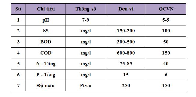 Thông số nước thải giặt tẩy